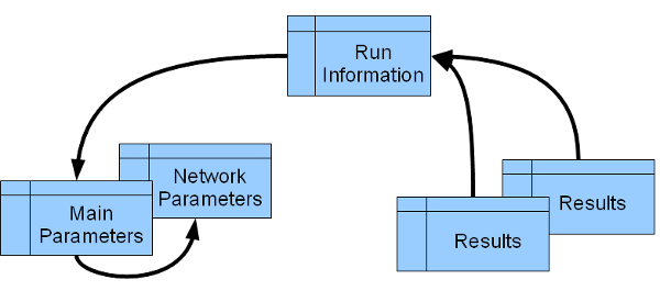 Run Information Management